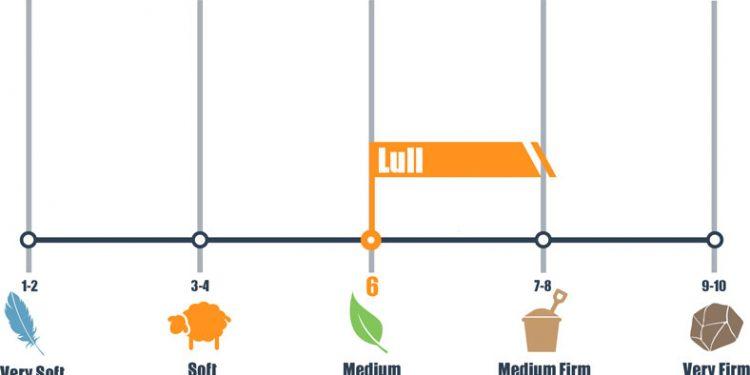 Lull Firmness Scale